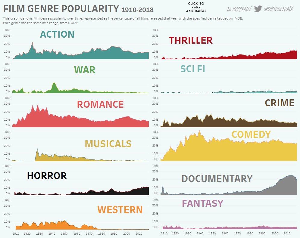 популярность жанров кино