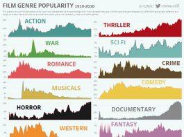 Изменение популярности жанров кино