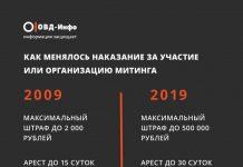 10YearChallenge: Наказание за участие в митинге
