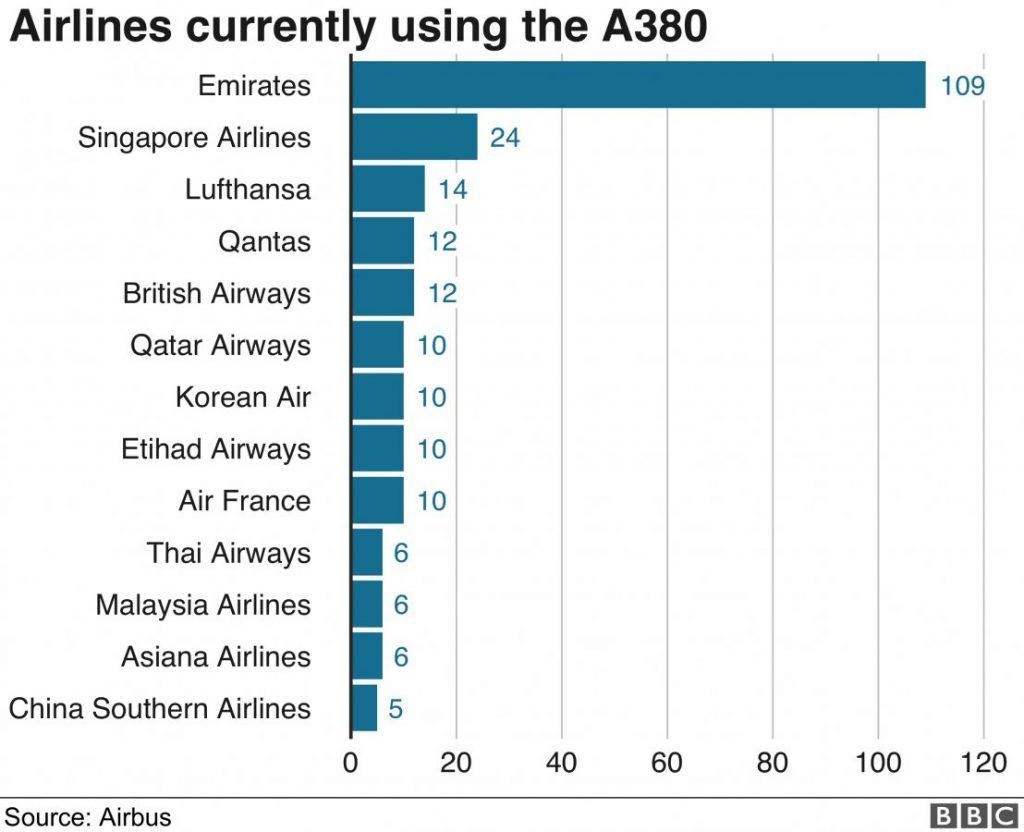 Авиакомпании, эксплуатирующие A380