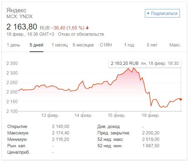 Акции Яндекса рухнули