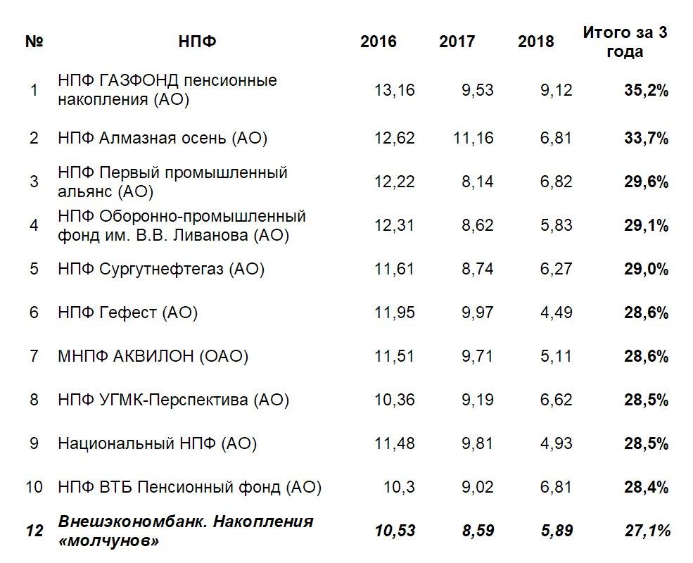 ТОП-10 лучших НПФ по доходности с 2016 по октябрь 2018