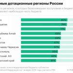 Самые дотационные регионы России