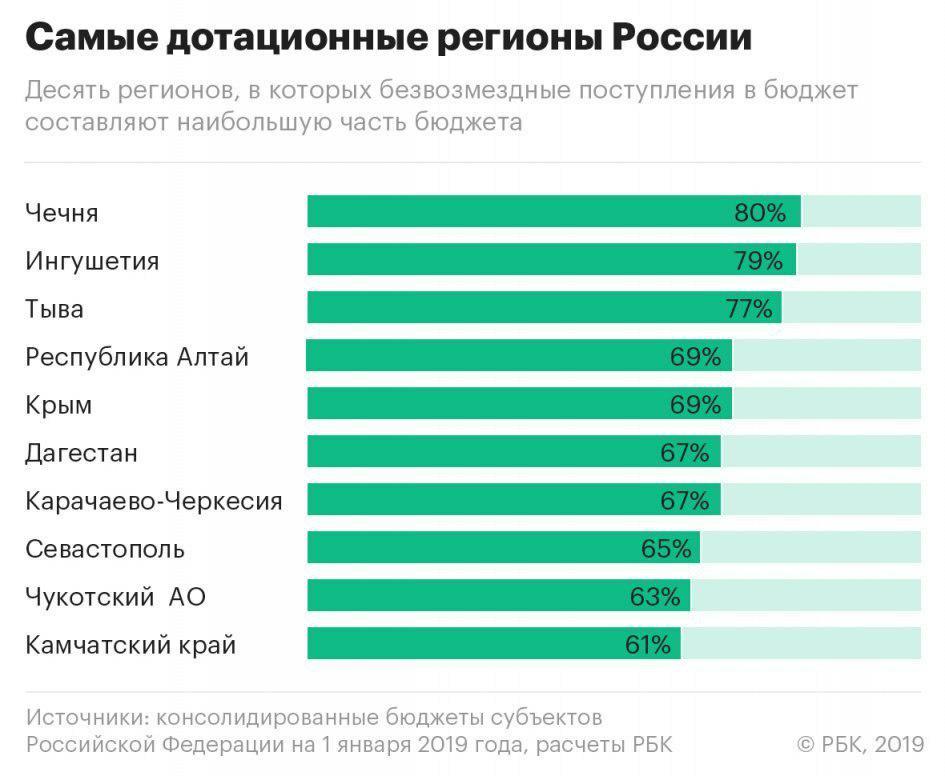 Картинки по запросу дотационные регионы россии
