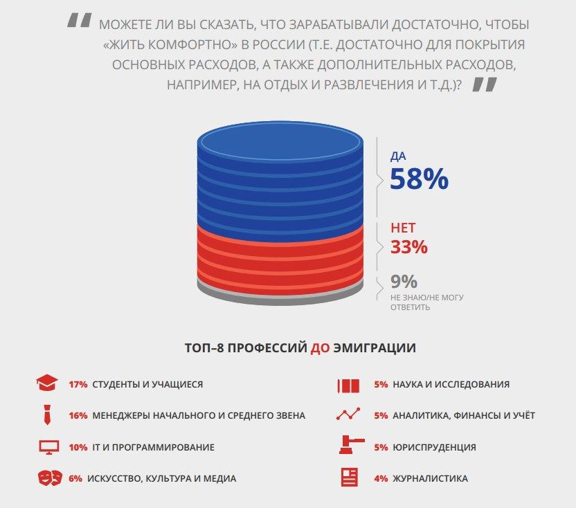 Уровень жизни уехавших из России