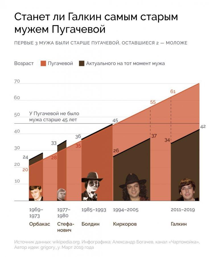 Возраст мужей Аллы Пугачевой